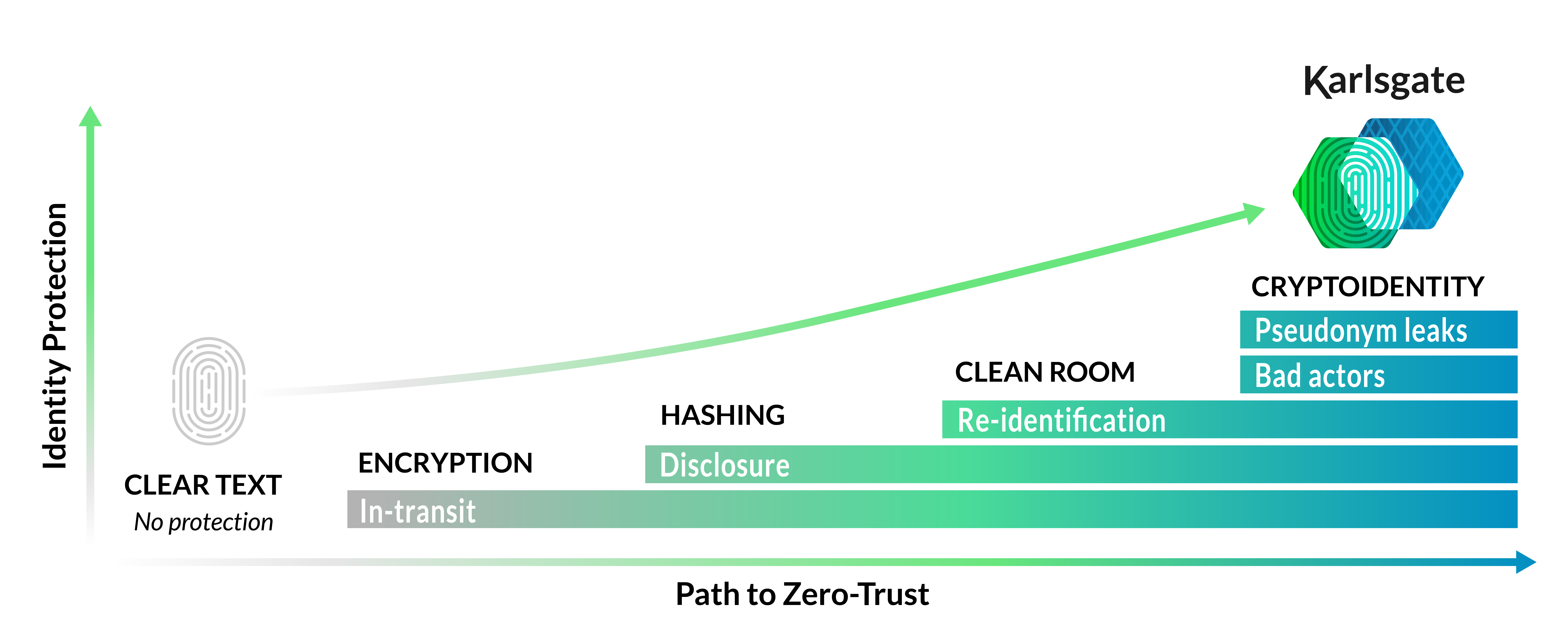 The Data Protection Maturity Curve