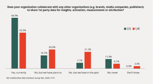 Data Collaboration Survey Results Showing Majority of Companies Currently Collaborate